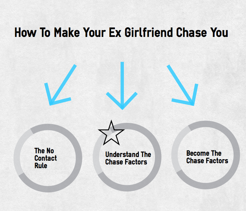 How to Make a Girl Chase You