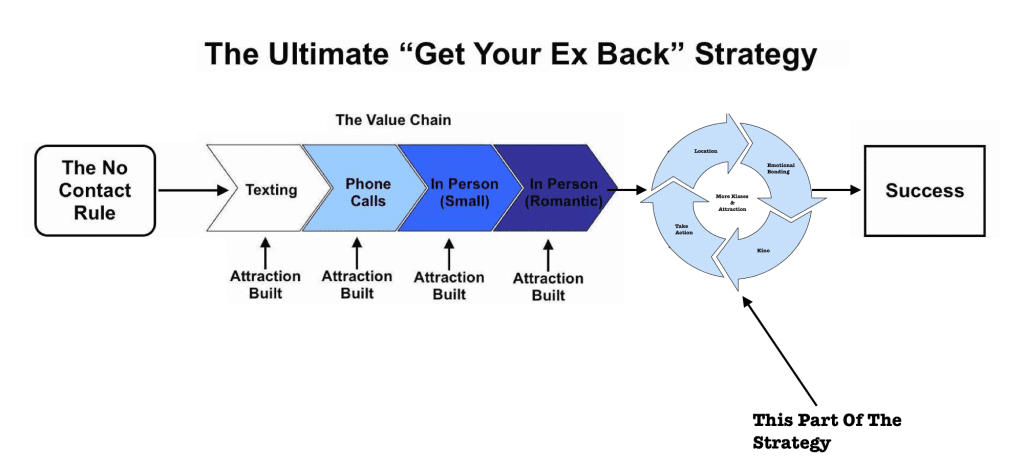 get your ex back strategy