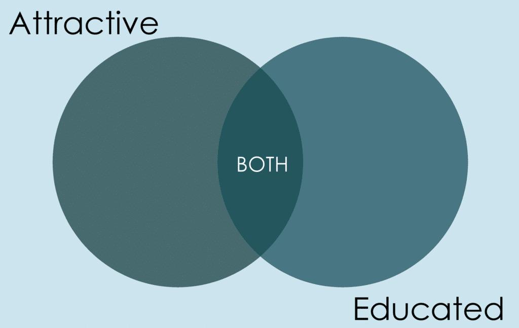 attractive-educated-actual-venn