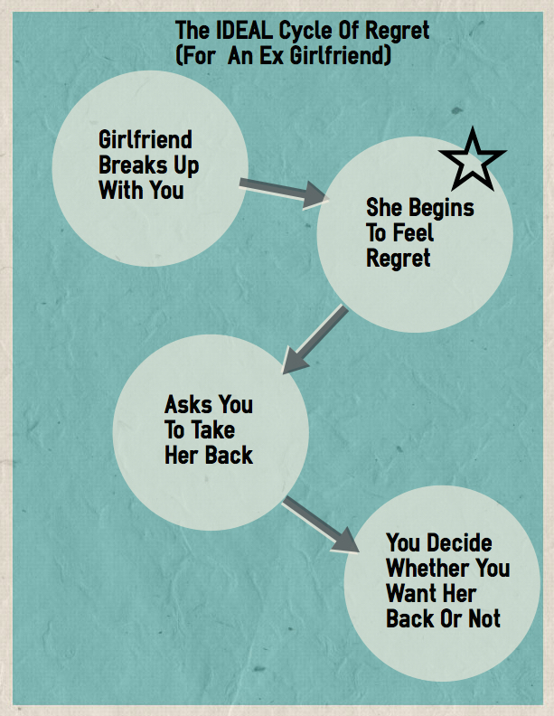 How to make a girl regret not dating you