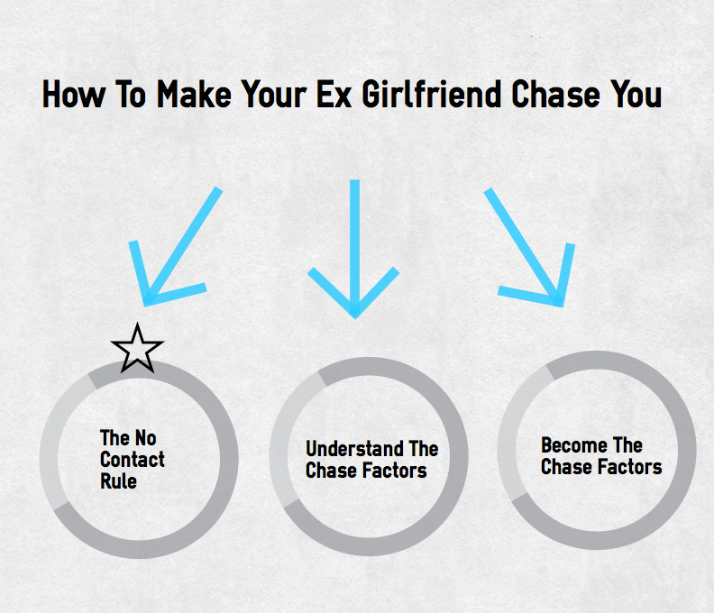Get the girl you are dating to chase you