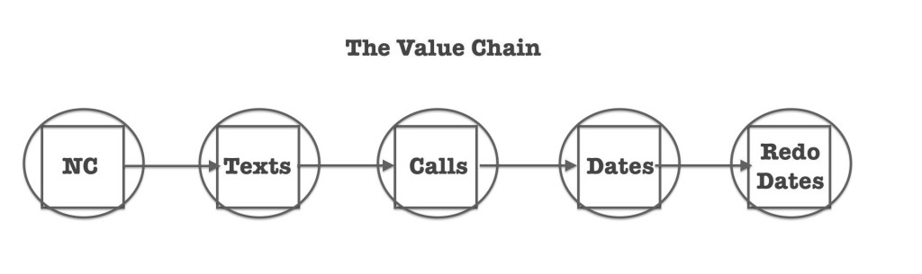 value chain roadmap